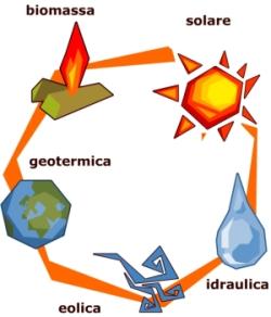 fonti-rinnovabili-di-energia-new